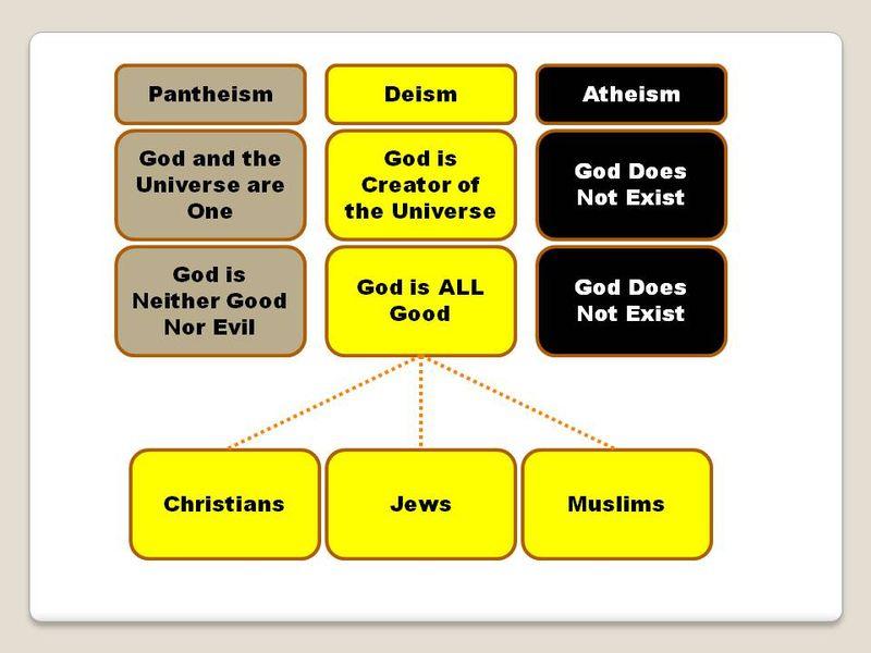 Pantheism Deism Atheism